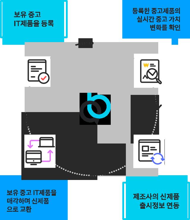 1. 보유 중고 IT제품을 등록 2. 등록한 중고제품의 실시간 중고 가치 변화를 확인 3. 보유 중고 IT제품을 매각하여 신제품으로 교환 4. 제조사의 신제품 출시정보 연동 - 올보상 소개 이미지